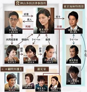 グッドワイフ 相関図.jpg